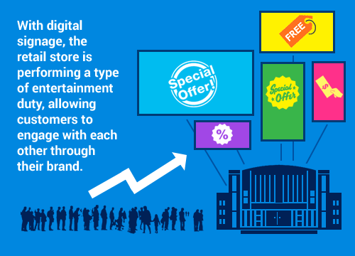 Where does Digital Signage fit in Omnichannel Retailing?